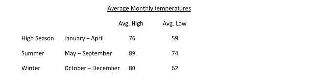 Sanibel Island Weather average temperature