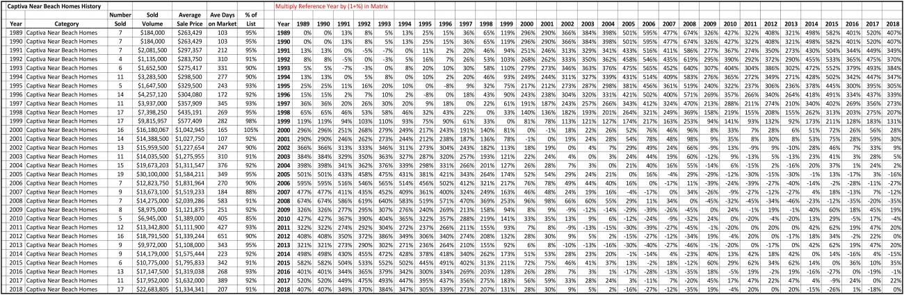 SalesStats-1989-2018-CaptivaNearBeachHomes