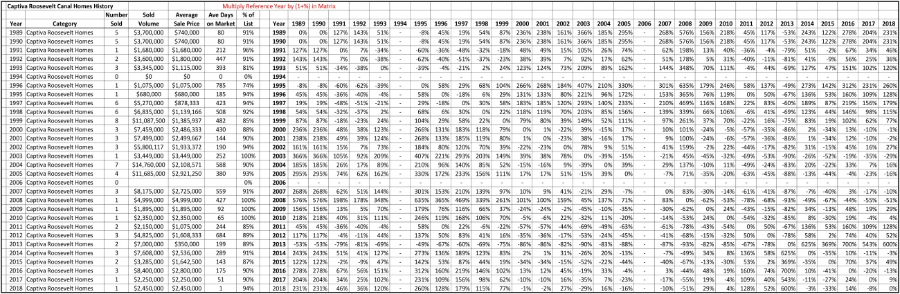 SalesStats-1989-2018-CaptivaRooseveltCanalHomes